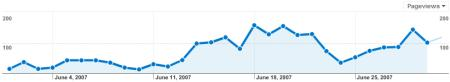 MCW Site Stats June 2007 - Pageviews