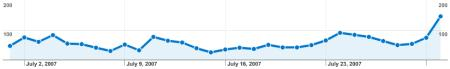 MCW Site Stats July 2007 - Visitors